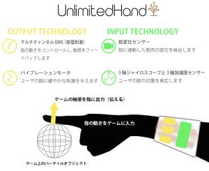 UnlimitedHand_technology2_Jap